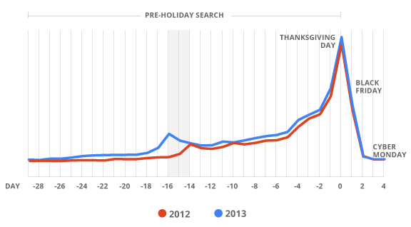 Source: Google Data, Indexed Search Query Volume, United States.