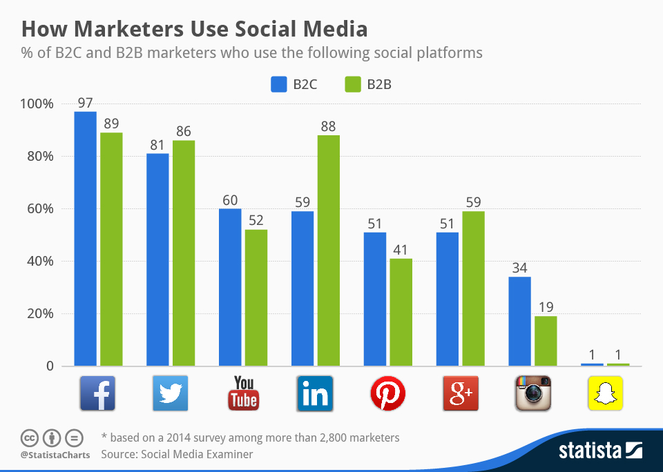 statista-marketers-chart