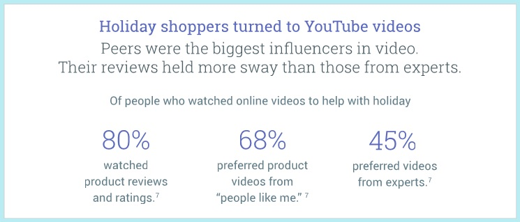 holiday shoppers youtube