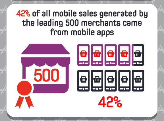 mobile sales