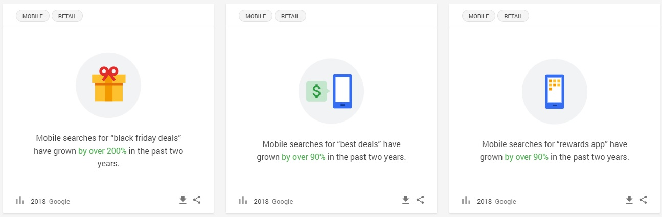 Google shopping trend
