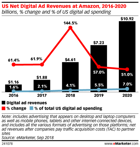 report by eMarketer