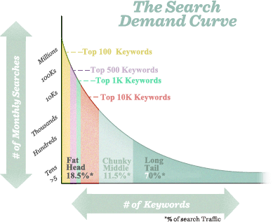 the search demand curve by Moz